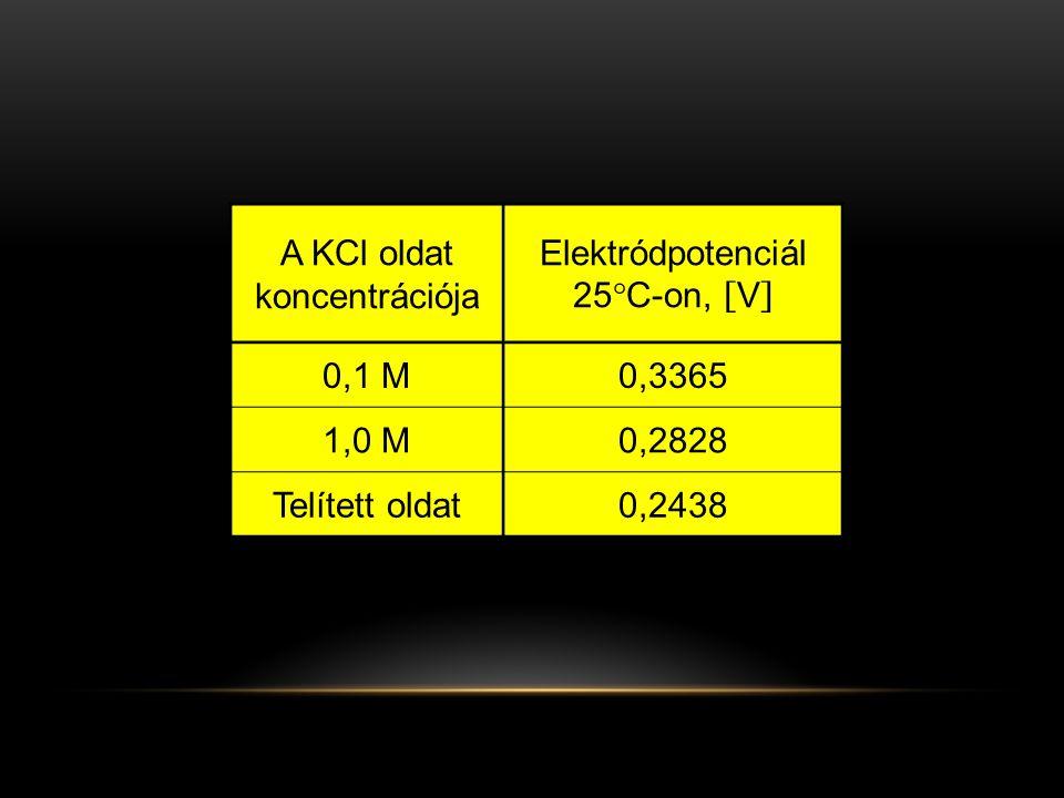 A KCl oldat koncentrációja Elektródpotenciál 25°C-on, [V]